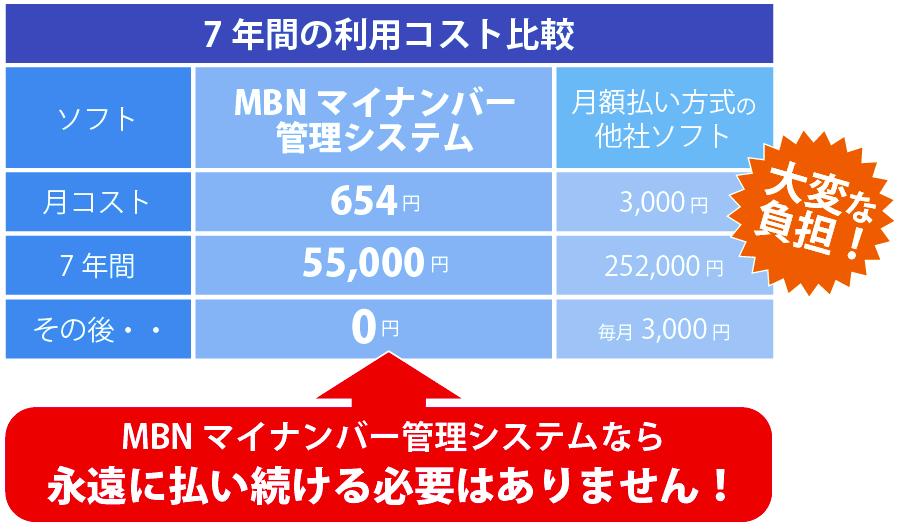 MBNマイナンバー管理システムなら永遠に払い続ける必要はありません!