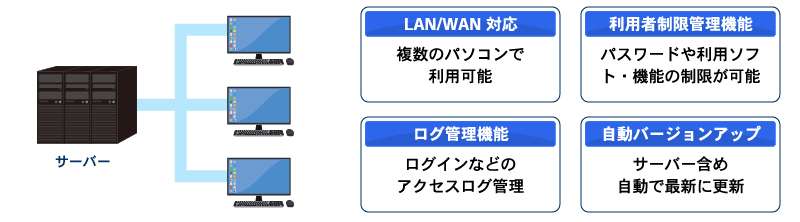 社内LANによる複数運用の図