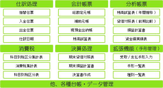 Main財務管理 フロー図