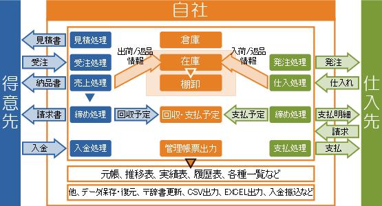 Main販売管理 フロー図